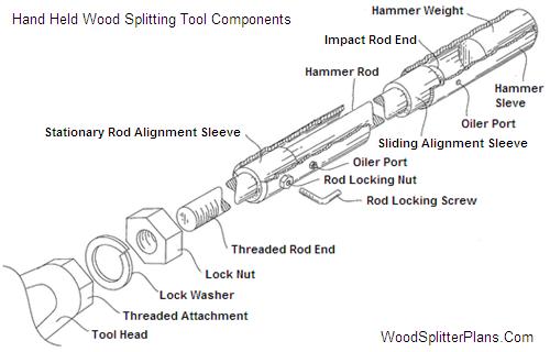 Manual slide log splitter | logs | pinterest | log splitter.
