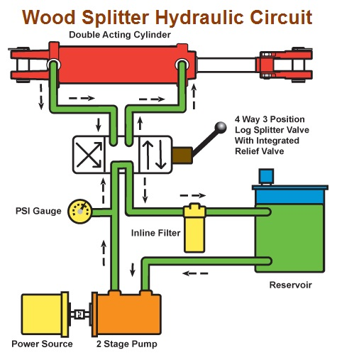 how a wood splitter operates